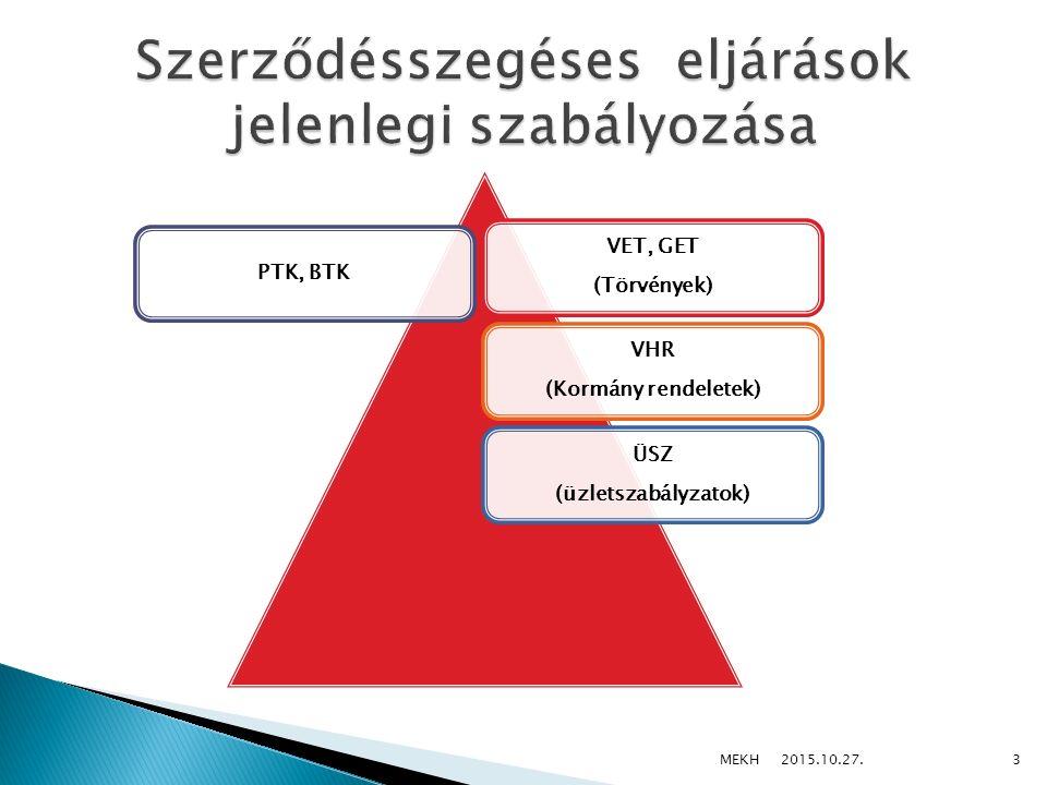 Hálózati csatlakozási és a Hálózathasználati szerződések Villamos energia, földgáz-vásárlási – egyetemes szolgáltatói - szerződések Üzletszabályzatokban előírt szerződési feltételek és szerződésszegéses eljárásrend 2015.10.27.
