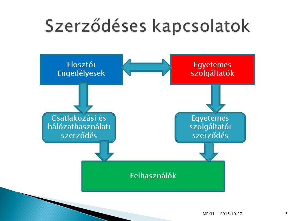  Alap helyzetnek kell tekinteni, hogy Magyarországon minden gáz és villamos energia fogyasztó szerződés keretében vételezi a számára szükséges energiát a kereskedőtől (egyetemes szolgáltatótól).