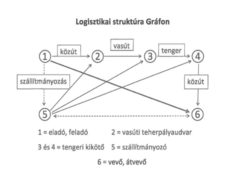 Fuvarozási határidő (KÁSZ) (TVII.) 1.