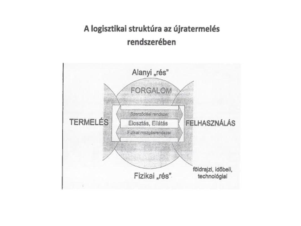 Szállítmányozás (Új Ptk.; XLII.