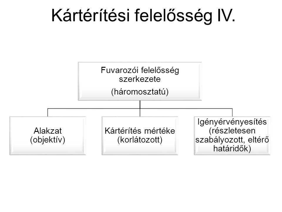 Kártérítési felelősség IV. Fuvarozói felelősség szerkezete (háromosztatú) Alakzat (objektív) Kártérítés mértéke (korlátozott) Igényérvényesítés (részl