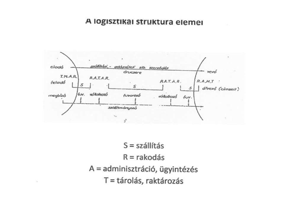 """A logisztika fogalma USA Logisztikai Tanácsa """"Az alapanyagok, félkész-és késztermékek, valamint az információk származási helyről felhasználási helyre való hatékony áramlásának tervezési, megvalósítási és irányítási folyamata… szemléletmód, szervezési módszer (informatika!) reálfolyamat (tárgyak és információk áramlása)"""