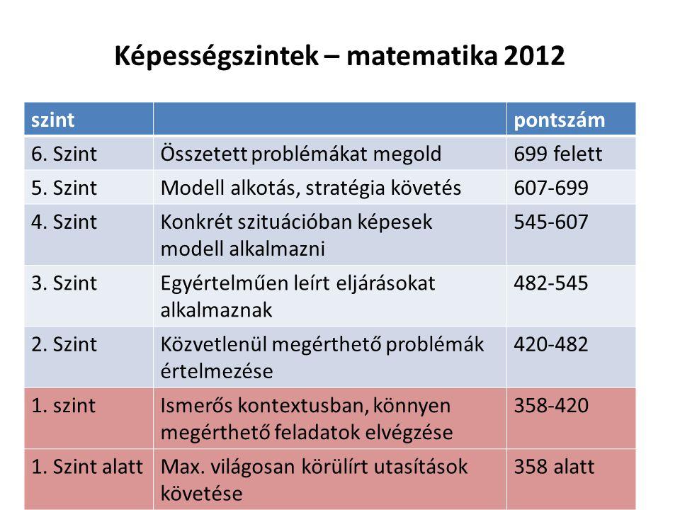Képességszintek – matematika 2012 szintpontszám 6.