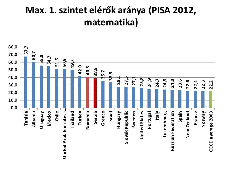 Max. 1. szintet elérők aránya (PISA 2012, matematika)