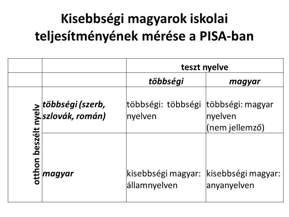 Kisebbségi magyarok iskolai teljesítményének mérése a PISA-ban teszt nyelve többségimagyar otthon beszélt nyelv többségi (szerb, szlovák, román) többségi: többségi nyelven többségi: magyar nyelven (nem jellemző) magyarkisebbségi magyar: államnyelven kisebbségi magyar: anyanyelven