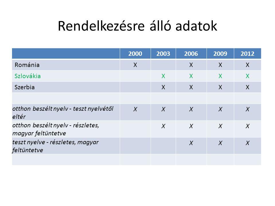 Rendelkezésre álló adatok 20002003200620092012 RomániaXXXX SzlovákiaXXXX SzerbiaXXXX otthon beszélt nyelv - teszt nyelvétől eltér XXXXX otthon beszélt nyelv - részletes, magyar feltüntetve XXXX teszt nyelve - részletes, magyar feltüntetve XXX