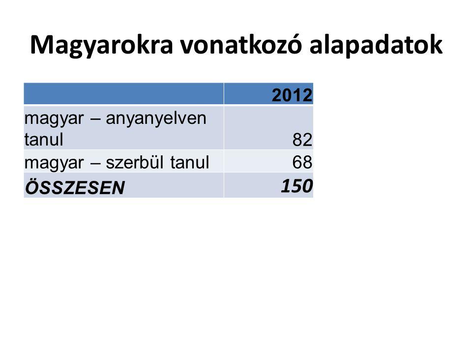Magyarokra vonatkozó alapadatok 2012 magyar – anyanyelven tanul82 magyar – szerbül tanul68 ÖSSZESEN 150