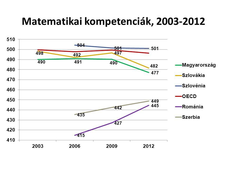 Matematikai kompetenciák, 2003-2012