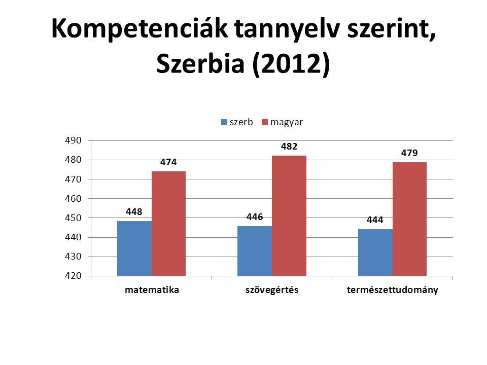 Kompetenciák tannyelv szerint, Szerbia (2012)