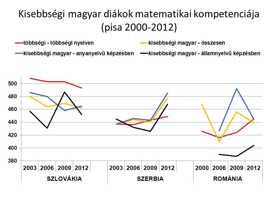 Kisebbségi magyar diákok matematikai kompetenciája (pisa 2000-2012)