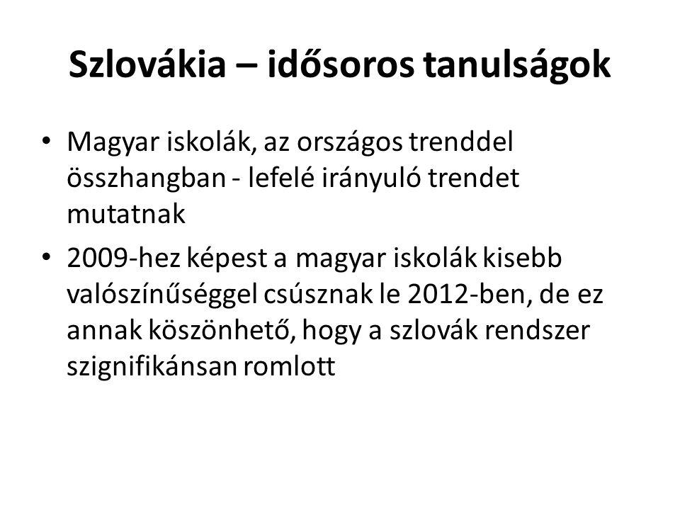 Szlovákia – idősoros tanulságok Magyar iskolák, az országos trenddel összhangban - lefelé irányuló trendet mutatnak 2009-hez képest a magyar iskolák kisebb valószínűséggel csúsznak le 2012-ben, de ez annak köszönhető, hogy a szlovák rendszer szignifikánsan romlott
