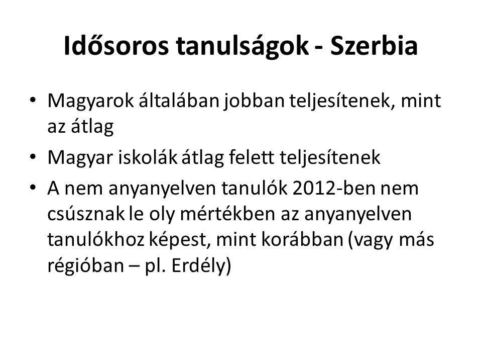 Idősoros tanulságok - Szerbia Magyarok általában jobban teljesítenek, mint az átlag Magyar iskolák átlag felett teljesítenek A nem anyanyelven tanulók 2012-ben nem csúsznak le oly mértékben az anyanyelven tanulókhoz képest, mint korábban (vagy más régióban – pl.