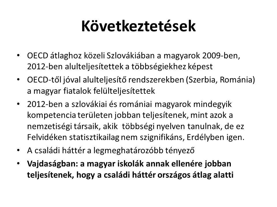 Következtetések OECD átlaghoz közeli Szlovákiában a magyarok 2009-ben, 2012-ben alulteljesítettek a többségiekhez képest OECD-től jóval alulteljesítő rendszerekben (Szerbia, Románia) a magyar fiatalok felülteljesítettek 2012-ben a szlovákiai és romániai magyarok mindegyik kompetencia területen jobban teljesítenek, mint azok a nemzetiségi társaik, akik többségi nyelven tanulnak, de ez Felvidéken statisztikailag nem szignifikáns, Erdélyben igen.
