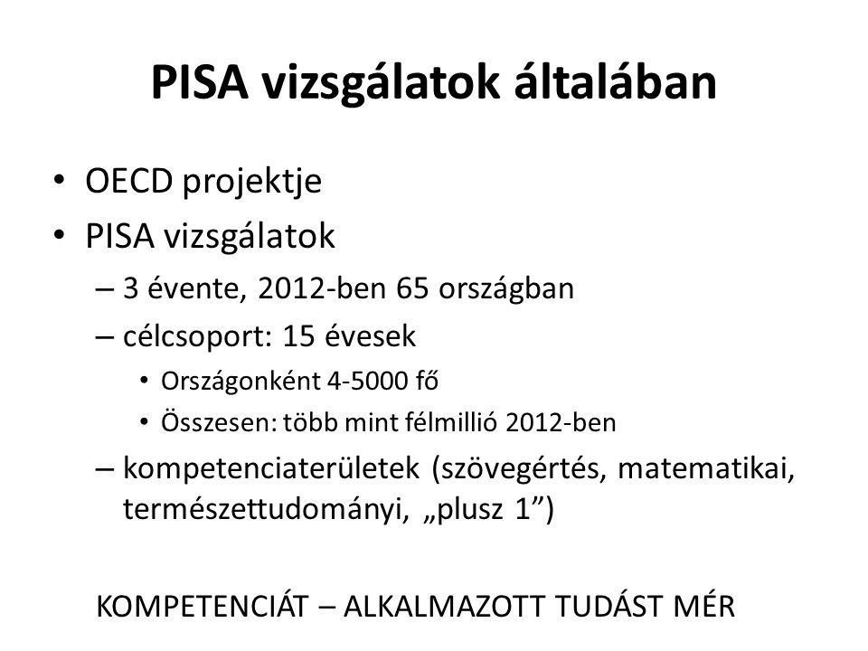 """PISA vizsgálatok általában OECD projektje PISA vizsgálatok – 3 évente, 2012-ben 65 országban – célcsoport: 15 évesek Országonként 4-5000 fő Összesen: több mint félmillió 2012-ben – kompetenciaterületek (szövegértés, matematikai, természettudományi, """"plusz 1 ) KOMPETENCIÁT – ALKALMAZOTT TUDÁST MÉR"""