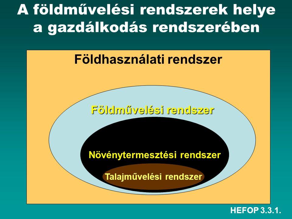 HEFOP 3.3.1. A földművelési rendszerek helye a gazdálkodás rendszerében Földhasználati rendszer Földművelési rendszer Növénytermesztési rendszer Talaj