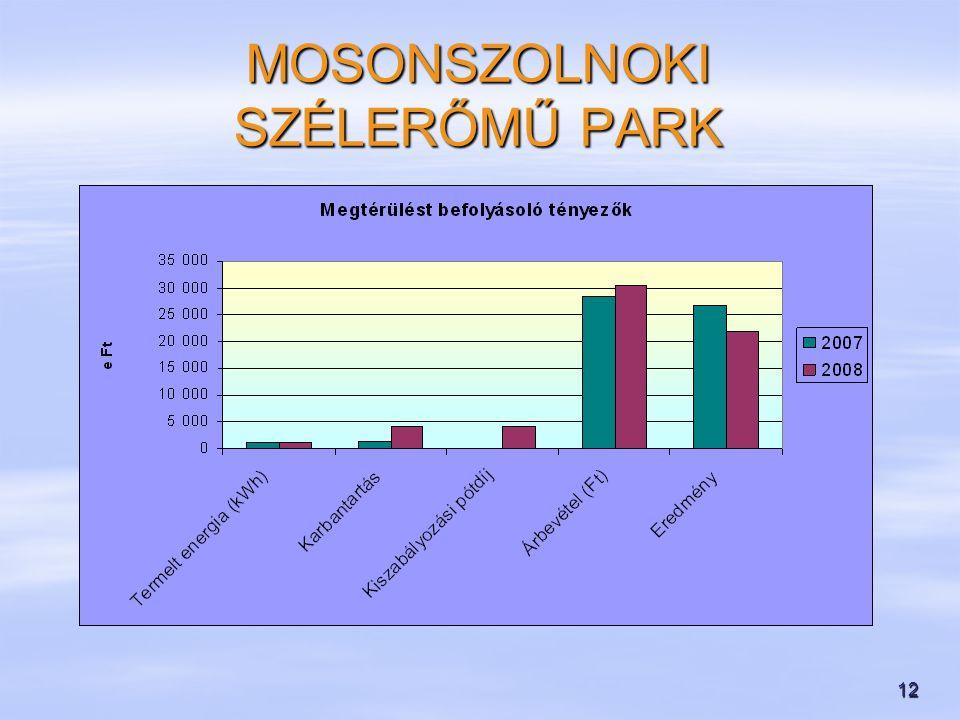 12 MOSONSZOLNOKI SZÉLERŐMŰ PARK