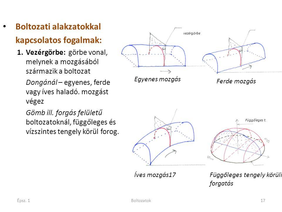 Épsz. 1Boltozatok17 Boltozati alakzatokkal kapcsolatos fogalmak: 1.Vezérgörbe: görbe vonal, melynek a mozgásából származik a boltozat Dongánál – egyen