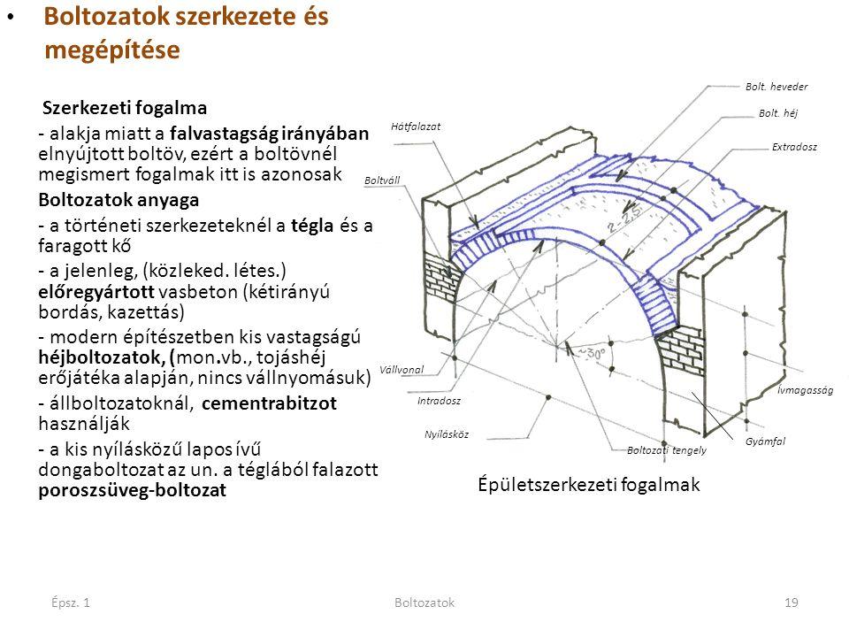 Épsz. 1Boltozatok19 Boltozatok szerkezete és megépítése Szerkezeti fogalma - alakja miatt a falvastagság irányában elnyújtott boltöv, ezért a boltövné