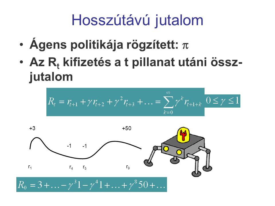 Hosszútávú jutalom Ágens politikája rögzített:  Az R t kifizetés a t pillanat utáni össz- jutalom +50 +3 r9r9 r5r5 r4r4 r1r1