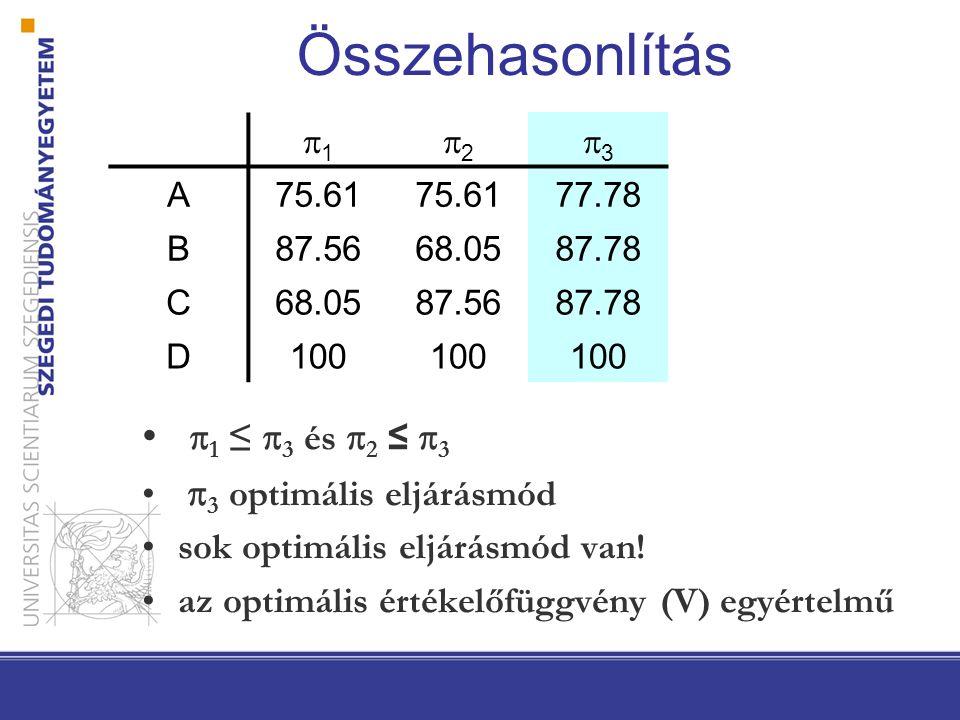 Összehasonlítás  1 ≤  3 és  2 ≤  3  3 optimális eljárásmód sok optimális eljárásmód van! az optimális értékelőfüggvény (V) egyértelmű 11 22 
