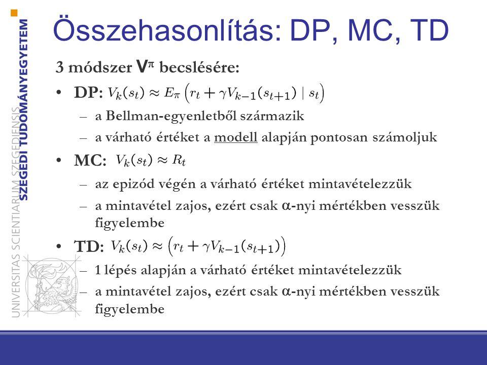 Összehasonlítás: DP, MC, TD 3 módszer V  becslésére: DP: –a Bellman-egyenletből származik –a várható értéket a modell alapján pontosan számoljuk MC: