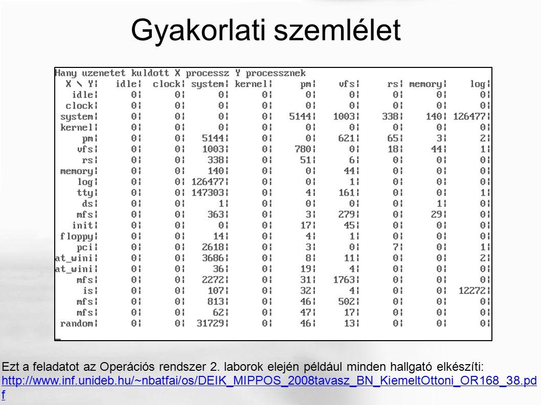 Gyakorlati szemlélet Ezt a feladatot az Operációs rendszer 2. laborok elején például minden hallgató elkészíti: http://www.inf.unideb.hu/~nbatfai/os/D