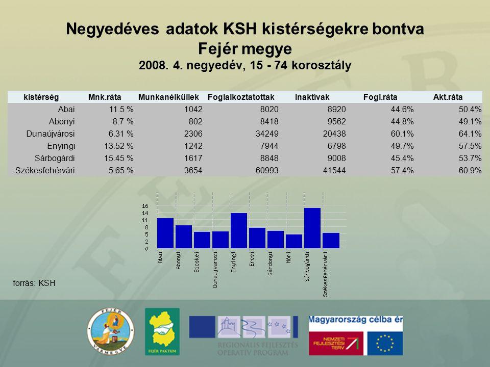 Negyedéves adatok KSH kistérségekre bontva Fejér megye 2008. 4. negyedév, 15 - 74 korosztály forrás: KSH kistérségMnk.rátaMunkanélküliekFoglalkoztatot