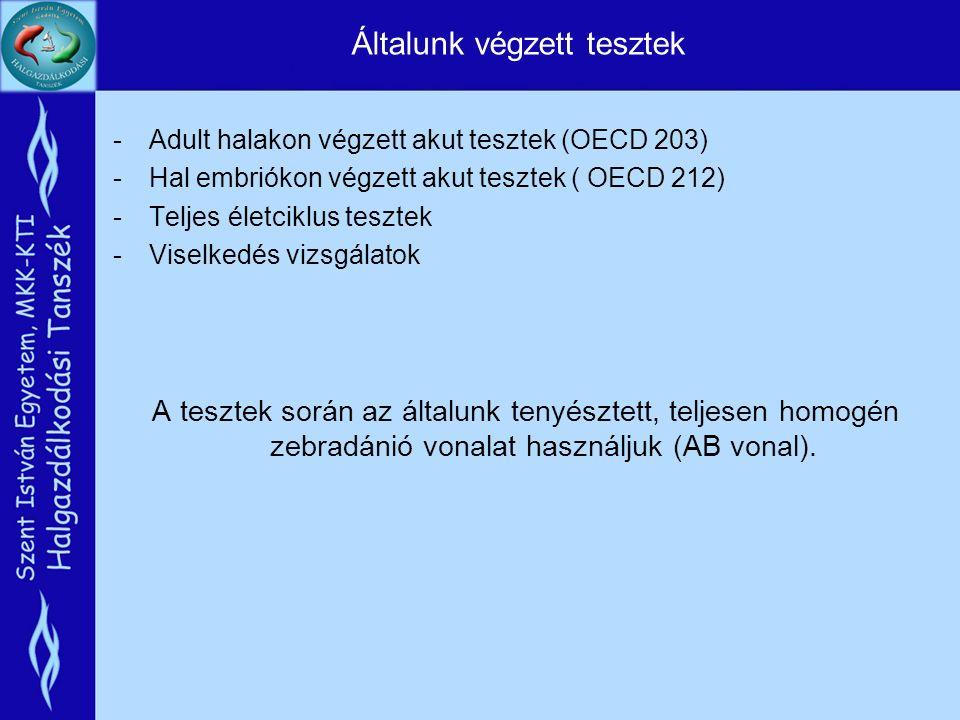 Általunk végzett tesztek -Adult halakon végzett akut tesztek (OECD 203) -Hal embriókon végzett akut tesztek ( OECD 212) -Teljes életciklus tesztek -Viselkedés vizsgálatok A tesztek során az általunk tenyésztett, teljesen homogén zebradánió vonalat használjuk (AB vonal).