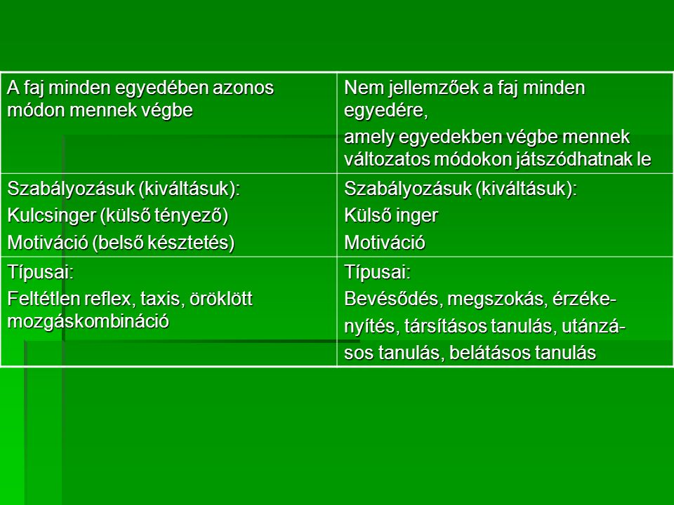  Társításos tanulás = asszociatív tanulás: Típusai:  Klasszikus feltételes reflex (pavlovi feltételes reflex vagy I.