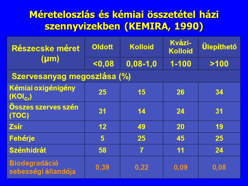 R é szecske m é ret ( µ m) OldottKolloid Kv á zi- Kolloid Ü lep í thető <0,080,08-1,01-100>100 Szervesanyag megoszl á sa (%) K é miai oxig é nig é ny (KOI Cr ) 25152634 Ö sszes szerves sz é n (TOC) 31142431 Zs í r 12492019 Feh é rje 5254525 Sz é nhidr á t 5871124 Biodegrad á ci ó sebess é gi á lland ó ja 0,390,220,090,08 Méreteloszlás és kémiai összetétel házi szennyvizekben (KEMIRA, 1990)