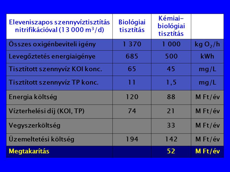 Eleveniszapos szennyvíztisztítás nitrifikációval (13 000 m 3 /d) Biológiai tisztítás Kémiai- biológiai tisztítás Összes oxigénbeviteli igény1 3701 000kg O 2 /h Levegőztetés energiaigénye685500kWh Tisztított szennyvíz KOI konc.6545mg/L Tisztított szennyvíz TP konc.111,5mg/L Energia költség12088M Ft/év Vízterhelési díj (KOI, TP)7421M Ft/év Vegyszerköltség33M Ft/év Üzemeltetési költség194142M Ft/év Megtakarítás52M Ft/év