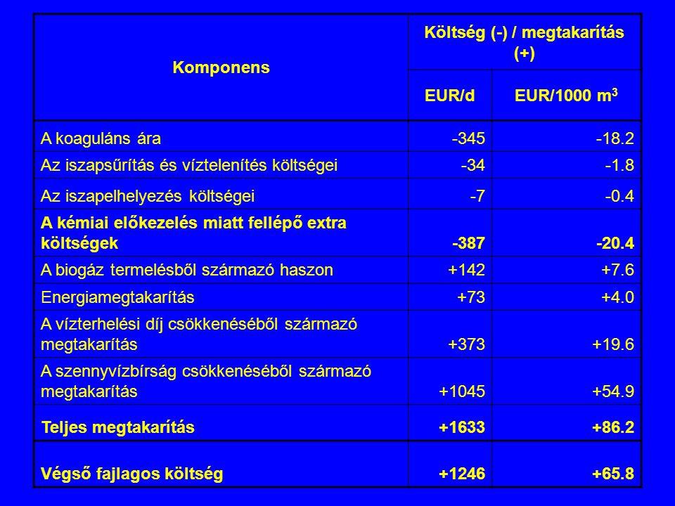 Komponens Költség (-) / megtakarítás (+) EUR/dEUR/1000 m 3 A koaguláns ára-345-18.2 Az iszapsűrítás és víztelenítés költségei-34-1.8 Az iszapelhelyezés költségei-7-0.4 A kémiai előkezelés miatt fellépő extra költségek-387-20.4 A biogáz termelésből származó haszon+142+7.6 Energiamegtakarítás+73+4.0 A vízterhelési díj csökkenéséből származó megtakarítás+373+19.6 A szennyvízbírság csökkenéséből származó megtakarítás+1045+54.9 Teljes megtakarítás+1633+86.2 Végső fajlagos költség+1246+65.8