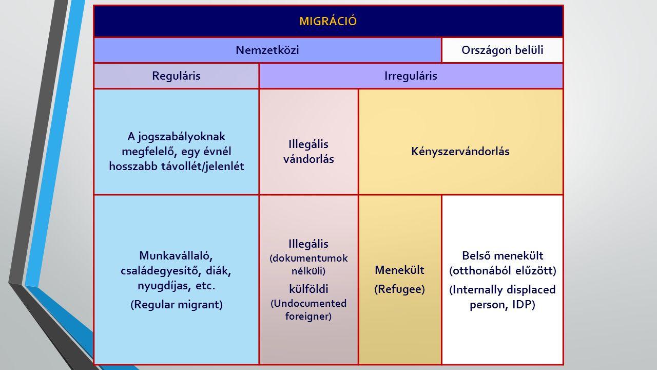 MIGRÁCIÓ NemzetköziOrszágon belüli RegulárisIrreguláris A jogszabályoknak megfelelő, egy évnél hosszabb távollét/jelenlét Illegális vándorlás Kényszervándorlás Munkavállaló, családegyesítő, diák, nyugdíjas, etc.