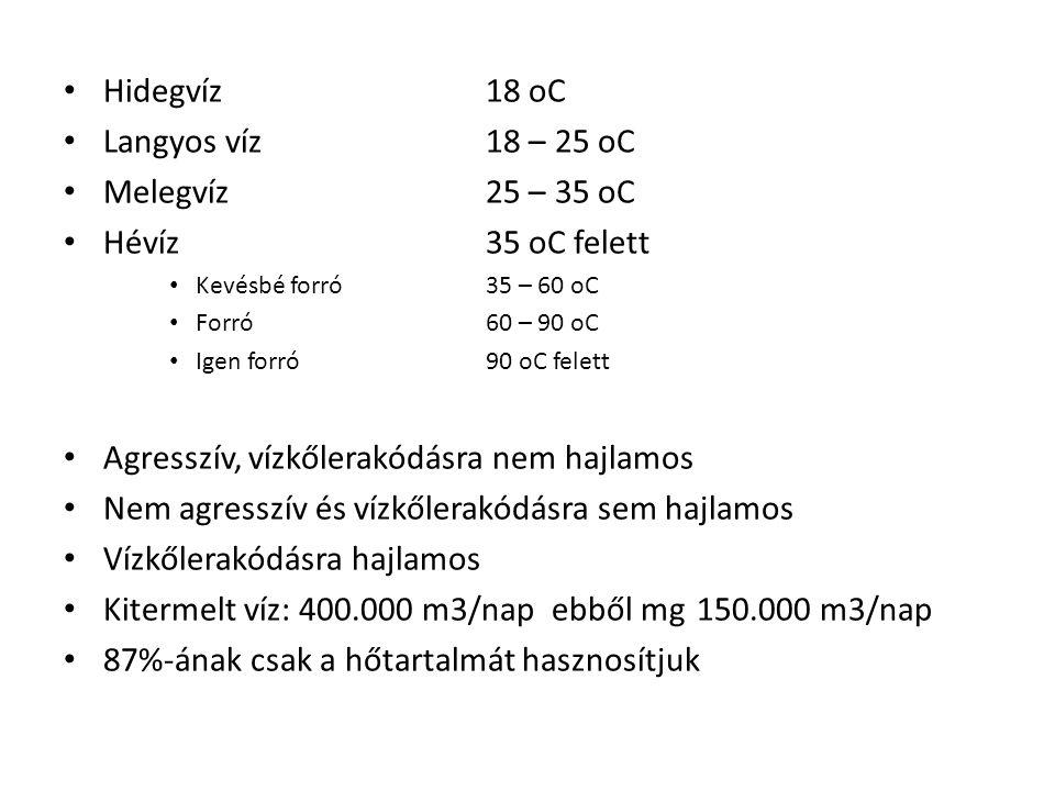 Hidegvíz18 oC Langyos víz18 – 25 oC Melegvíz25 – 35 oC Hévíz35 oC felett Kevésbé forró35 – 60 oC Forró60 – 90 oC Igen forró90 oC felett Agresszív, vízkőlerakódásra nem hajlamos Nem agresszív és vízkőlerakódásra sem hajlamos Vízkőlerakódásra hajlamos Kitermelt víz: 400.000 m3/nap ebből mg150.000 m3/nap 87%-ának csak a hőtartalmát hasznosítjuk