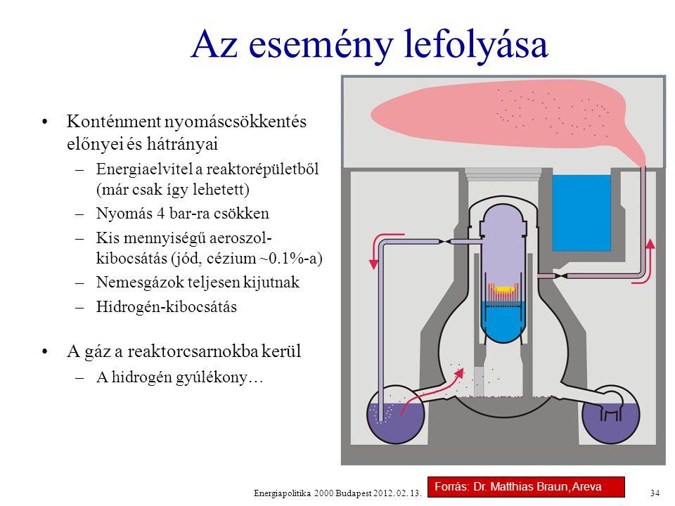 Energiapolitika 2000 Budapest 2012.02.