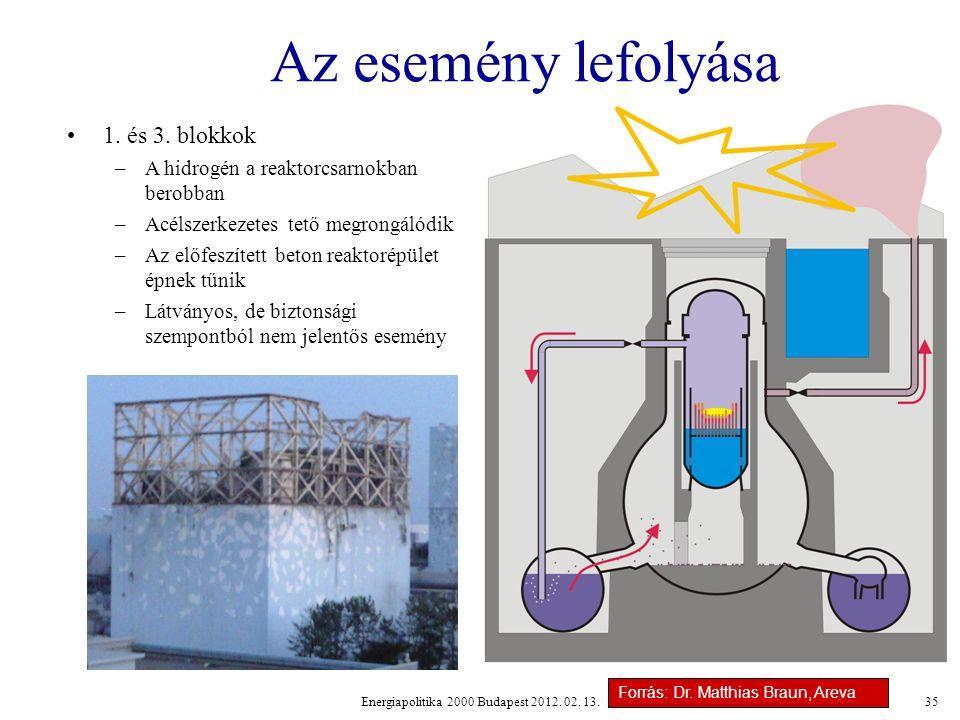 Energiapolitika 2000 Budapest 2012.02. 13.35 Az esemény lefolyása 1.