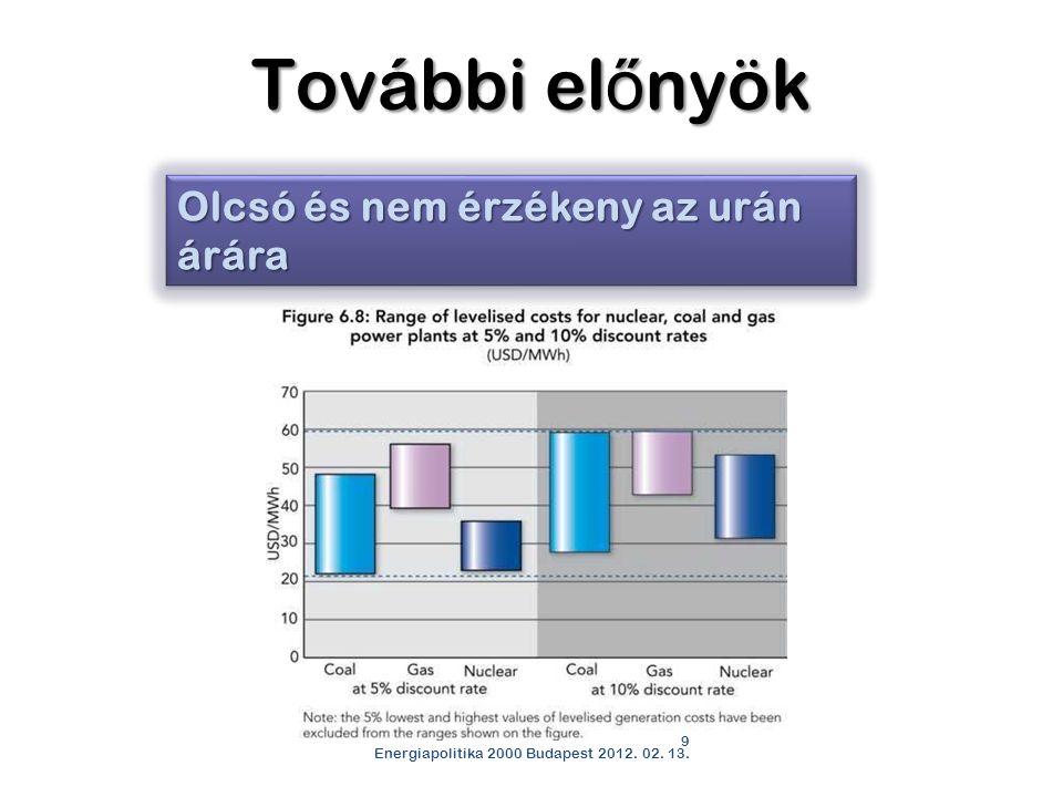 9 Energiapolitika 2000 Budapest 2012. 02. 13. Olcsó és nem érzékeny az urán árára További el ő nyök