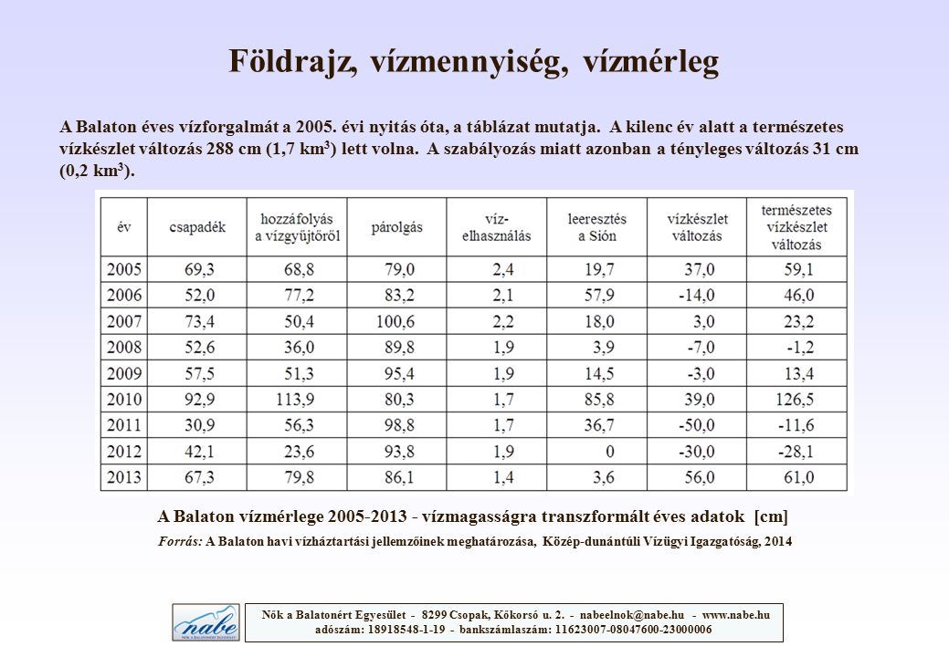 A Balaton vízmérlege 2005-2013 - vízmagasságra transzformált éves adatok [cm] Forrás: A Balaton havi vízháztartási jellemzőinek meghatározása, Közép-dunántúli Vízügyi Igazgatóság, 2014 A Balaton éves vízforgalmát a 2005.