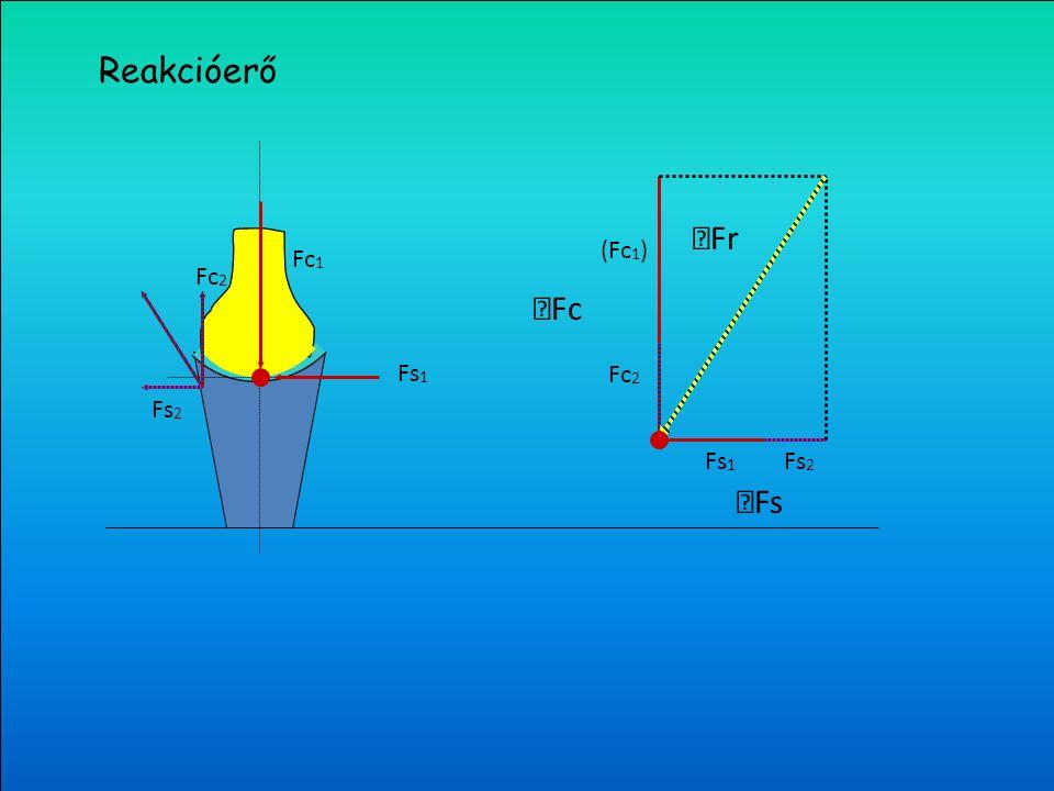 Nyíróerő (Fs) Reakcióerő (Fr) Nyomóerő (Fc) Reakcióerő (Ft) (Fc) (Fs) Fr = Ft