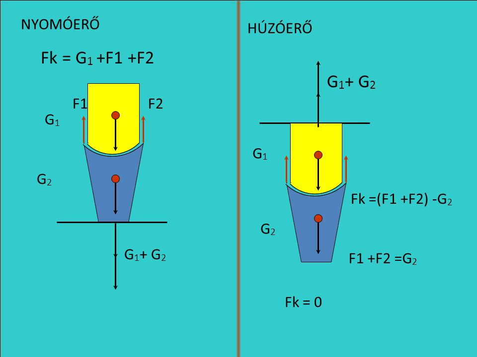 G1G1 G2G2 NYOMÓERŐ Fk = G 1 G 1 + G 2 G 1 + G 2 Fh = G 2 HÚZÓERŐ G1G1 G2G2