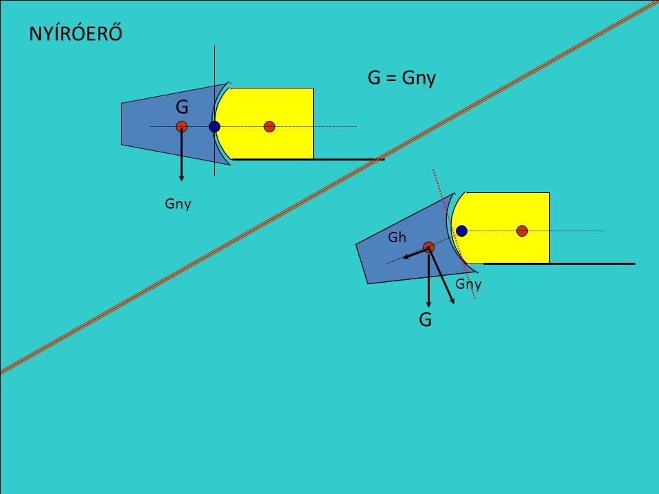 G1G1 G2G2 Fk = G 1 +F1 +F2 G 1 + G 2 G 1 + G 2 Fk =(F1 +F2) -G 2 F1F1F2F2 NYOMÓERŐ HÚZÓERŐ Fk = 0 F1 +F2 =G 2 G1G1 G2G2