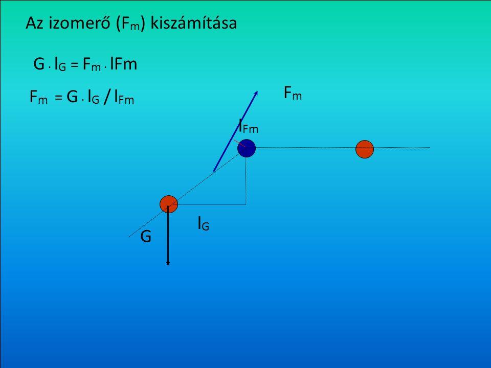   ''   =mért  = 180 -   =  '  =  ' A G erő húzó- és nyíróerő komponens értékeinek kiszámítása G G ny = G cos  G k = G sin  G ny GhGh