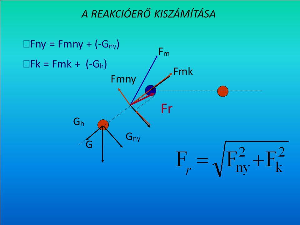Az F m erő nyomó- és nyíróerő komponensének kiszámítása G FmFm F mk F mny Fmk = F m cos  = F m sin  G ny GhGh = G cos  G h = G sin   Fny = Fmny +(- G ny )  Fk = Fmk + (- G h )