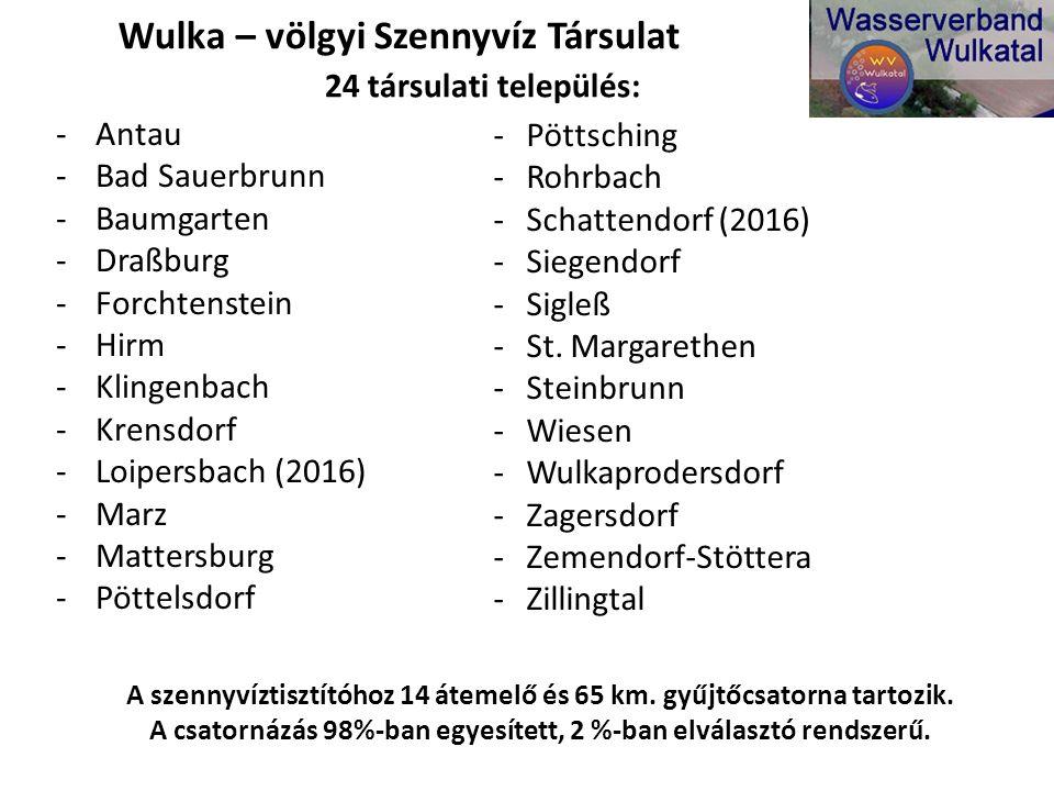 -Antau -Bad Sauerbrunn -Baumgarten -Draßburg -Forchtenstein -Hirm -Klingenbach -Krensdorf -Loipersbach (2016) -Marz -Mattersburg -Pöttelsdorf -Pöttsch