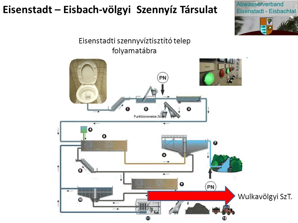 Eisenstadti szennyvíztisztító telep folyamatábra Eisenstadt – Eisbach-völgyi Szennyíz Társulat Wulkavölgyi SzT.