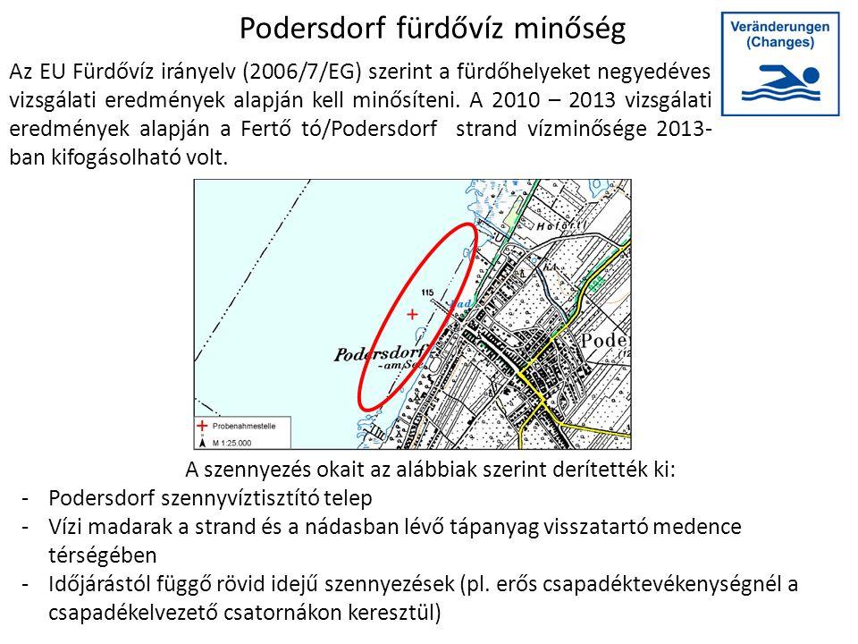 Podersdorf fürdővíz minőség Az EU Fürdővíz irányelv (2006/7/EG) szerint a fürdőhelyeket negyedéves vizsgálati eredmények alapján kell minősíteni. A 20