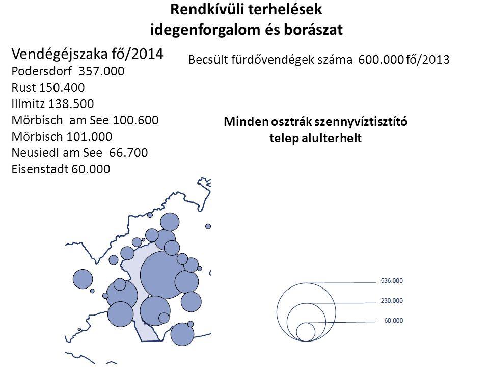 Rendkívüli terhelések idegenforgalom és borászat Vendégéjszaka fő/2014 Podersdorf 357.000 Rust 150.400 Illmitz 138.500 Mörbisch am See 100.600 Mörbisch 101.000 Neusiedl am See 66.700 Eisenstadt 60.000 Becsült fürdővendégek száma 600.000 fő/2013 Minden osztrák szennyvíztisztító telep alulterhelt