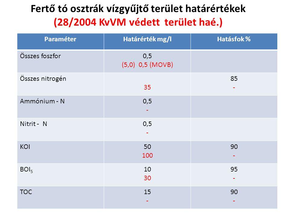 Fertő tó osztrák vízgyűjtő terület határértékek (28/2004 KvVM védett terület haé.) ParaméterHatárérték mg/lHatásfok % Összes foszfor0,5 (5,0) 0,5 (MOVB) Összes nitrogén 35 85 - Ammónium - N0,5 - Nitrit - N0,5 - KOI50 100 90 - BOI 5 10 30 95 - TOC15 - 90 -