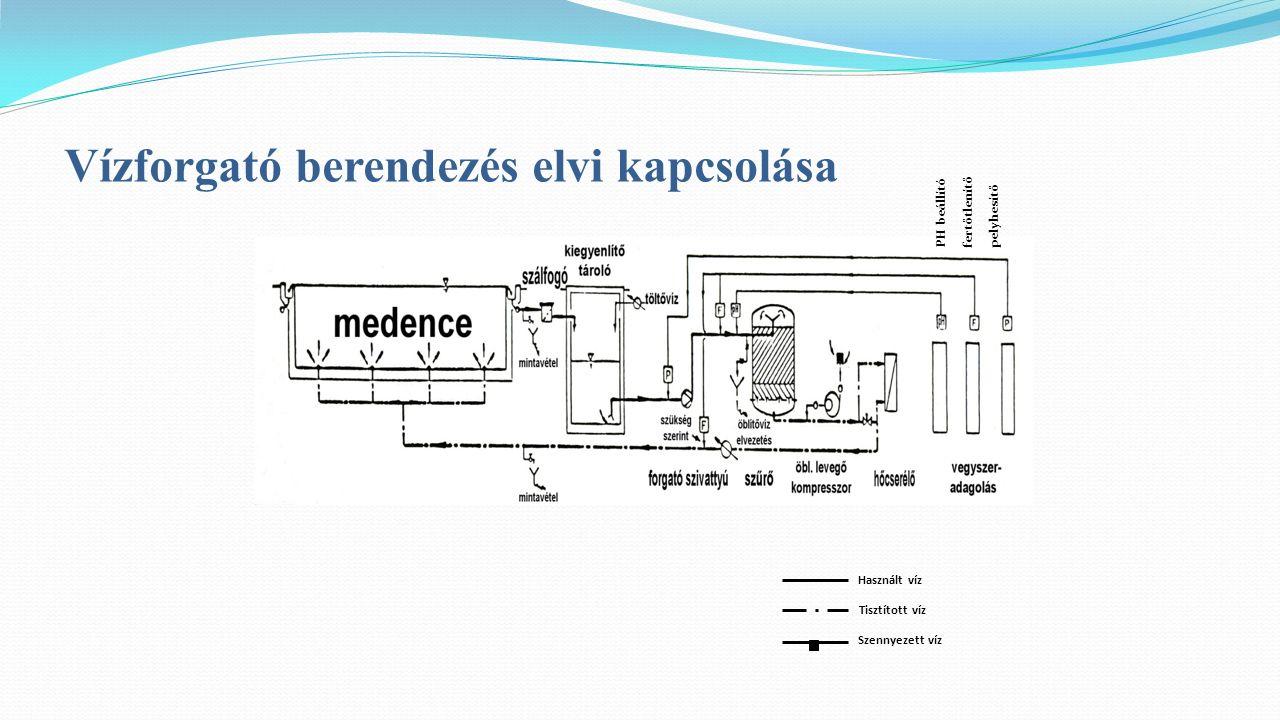 Vízforgató berendezés elvi kapcsolása Tisztított víz Használt víz Szennyezett víz PH beállító fertőtlenítő pelyhesítő
