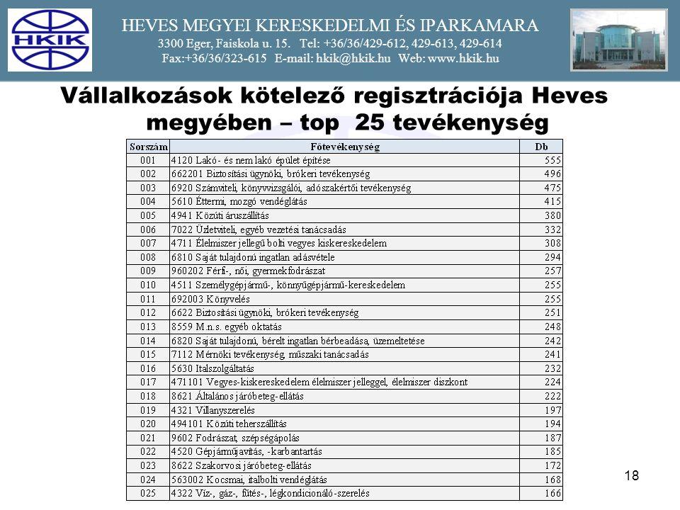 18 HEVES MEGYEI KERESKEDELMI ÉS IPARKAMARA 3300 Eger, Faiskola u.